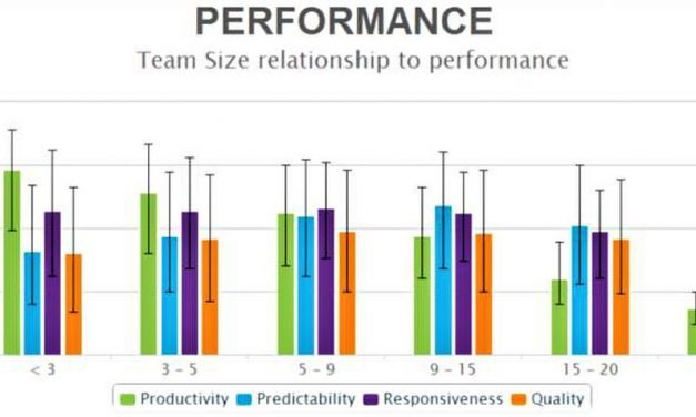 Agile team size